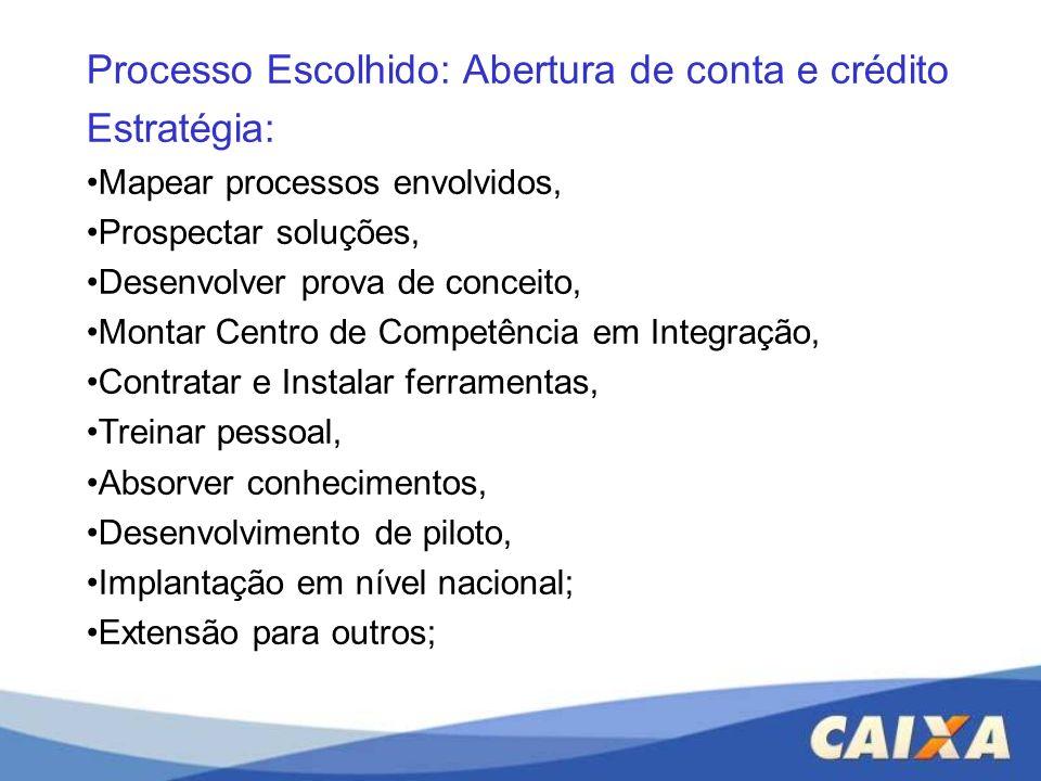 Processo Escolhido: Abertura de conta e crédito Estratégia: