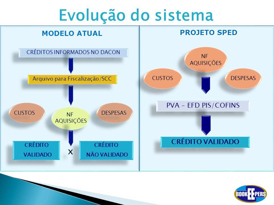 Evolução do sistema x MODELO ATUAL PROJETO SPED PVA – EFD PIS/COFINS
