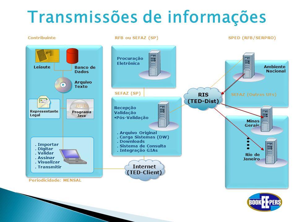 Transmissões de informações