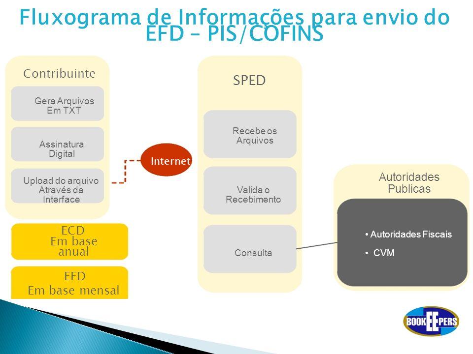 Fluxograma de Informações para envio do EFD – PIS/COFINS
