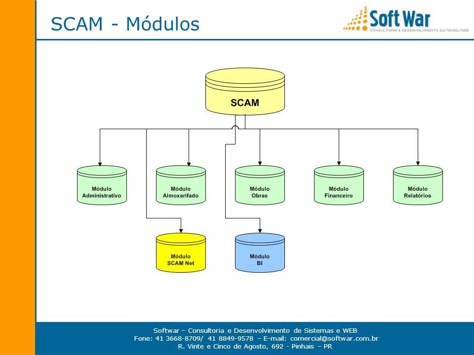 SCAM - Módulos