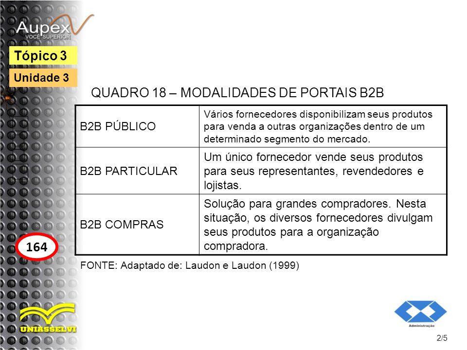 164 Tópico 3 QUADRO 18 – MODALIDADES DE PORTAIS B2B B2B PÚBLICO