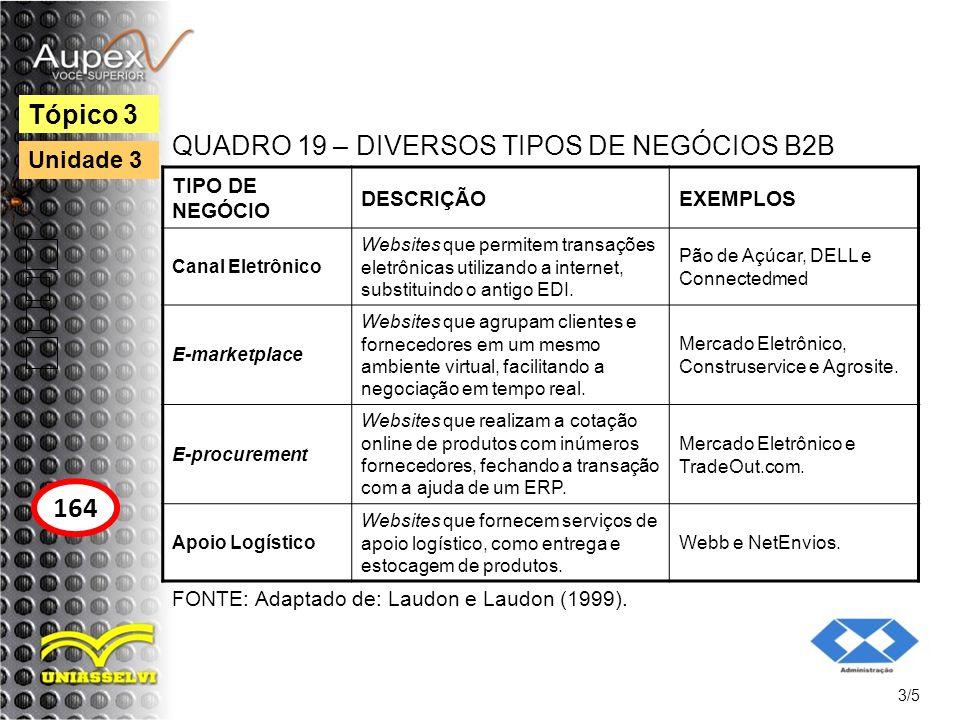 164 Tópico 3 QUADRO 19 – DIVERSOS TIPOS DE NEGÓCIOS B2B Unidade 3