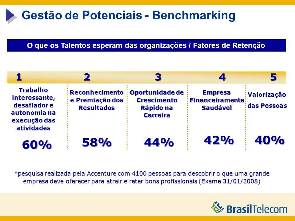 Gestão de Potenciais - Benchmarking