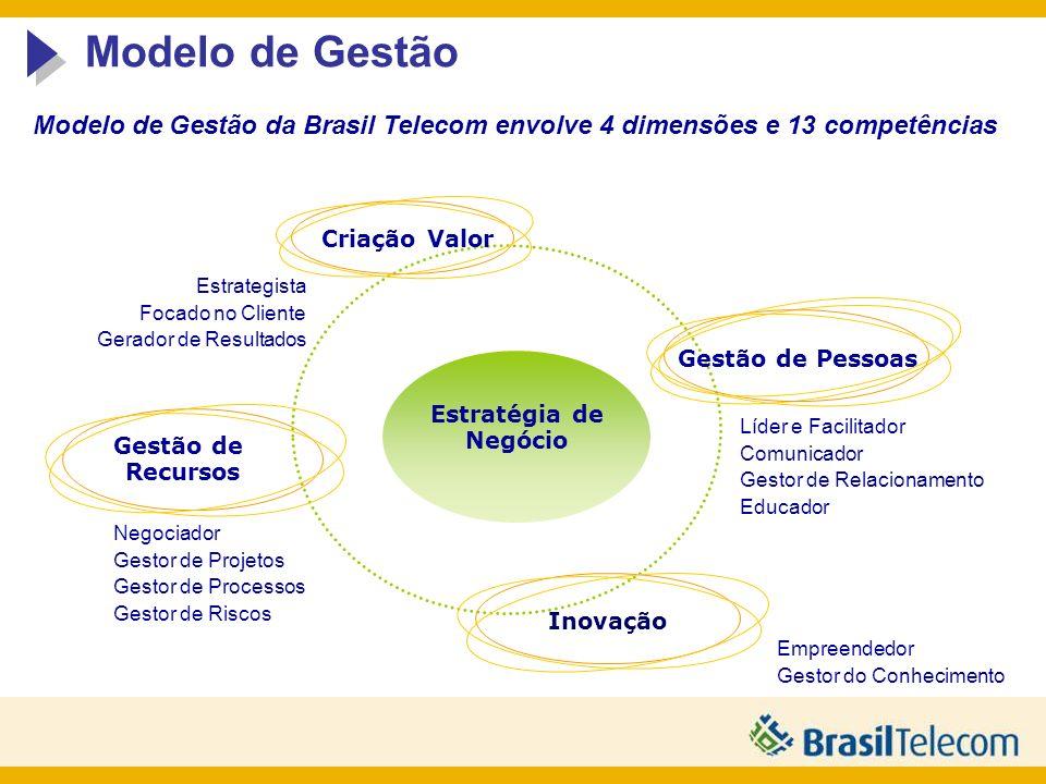 Modelo de Gestão Modelo de Gestão da Brasil Telecom envolve 4 dimensões e 13 competências. Criação Valor.