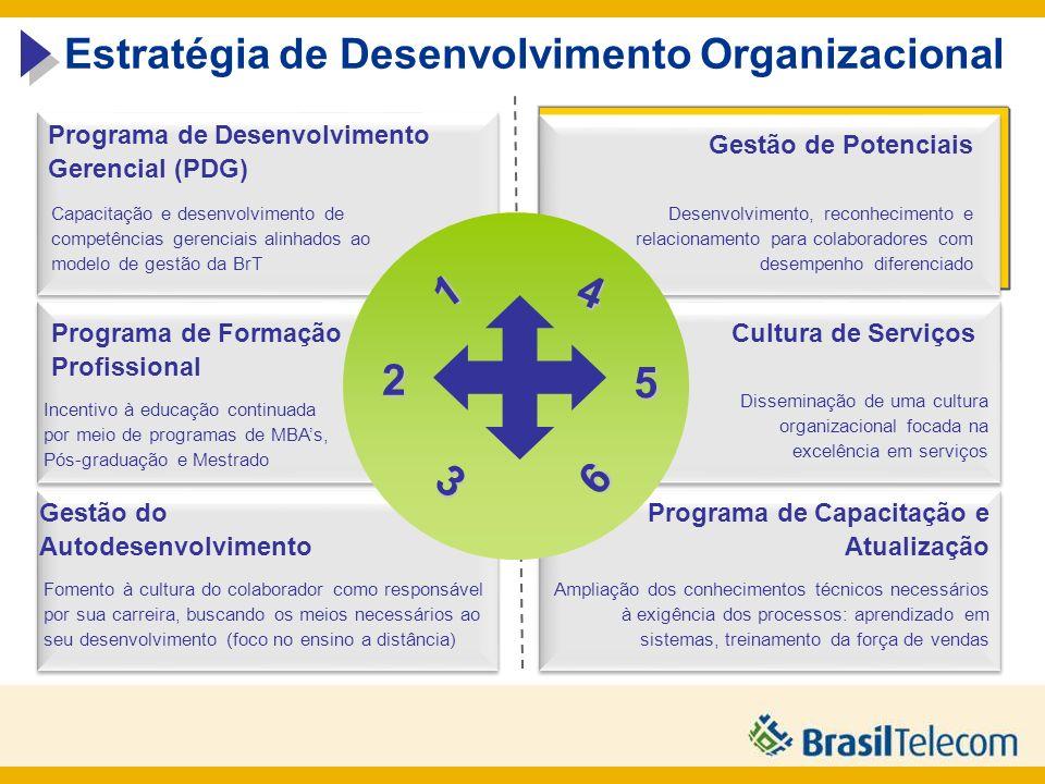 1 4 2 5 3 6 Estratégia de Desenvolvimento Organizacional