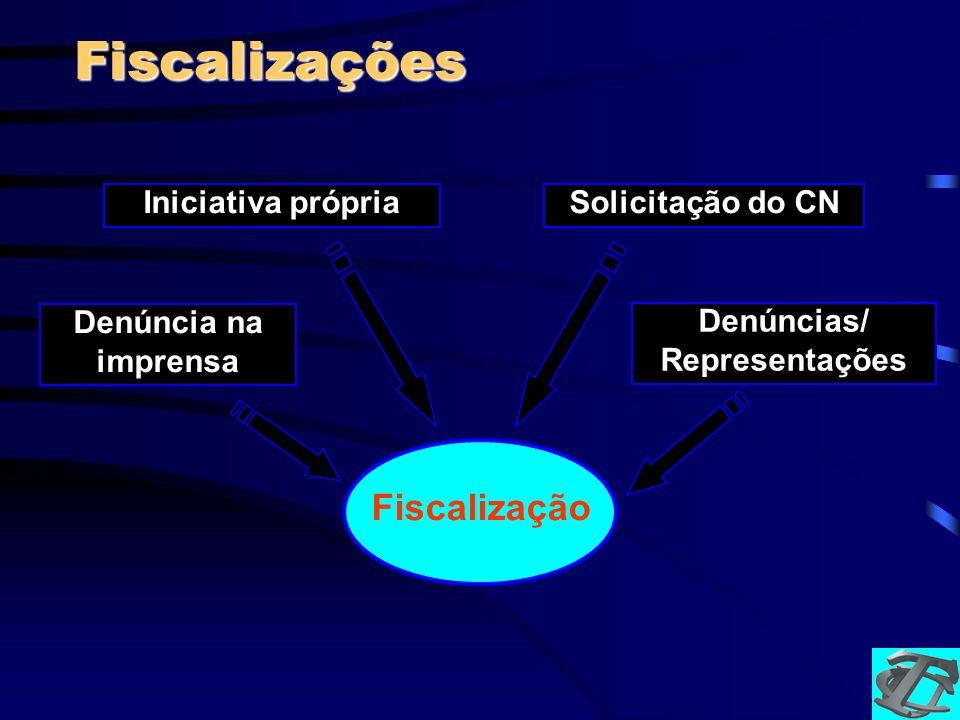 Fiscalizações Fiscalização Iniciativa própria Solicitação do CN