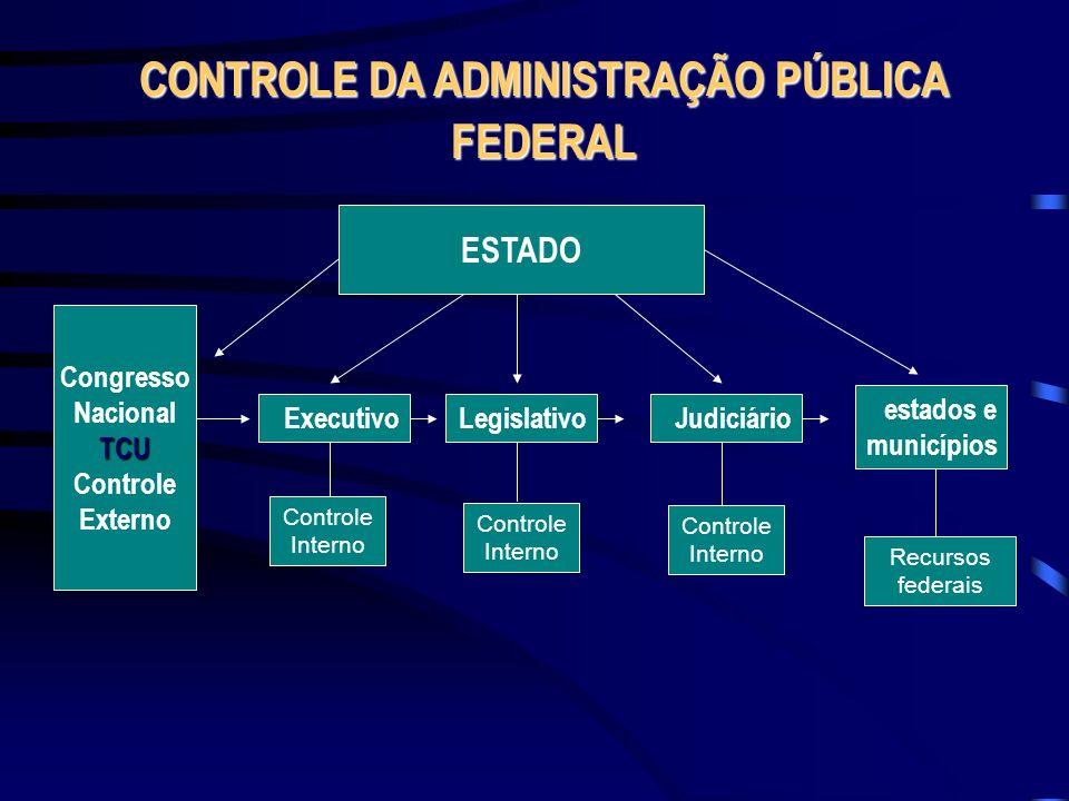 CONTROLE DA ADMINISTRAÇÃO PÚBLICA FEDERAL