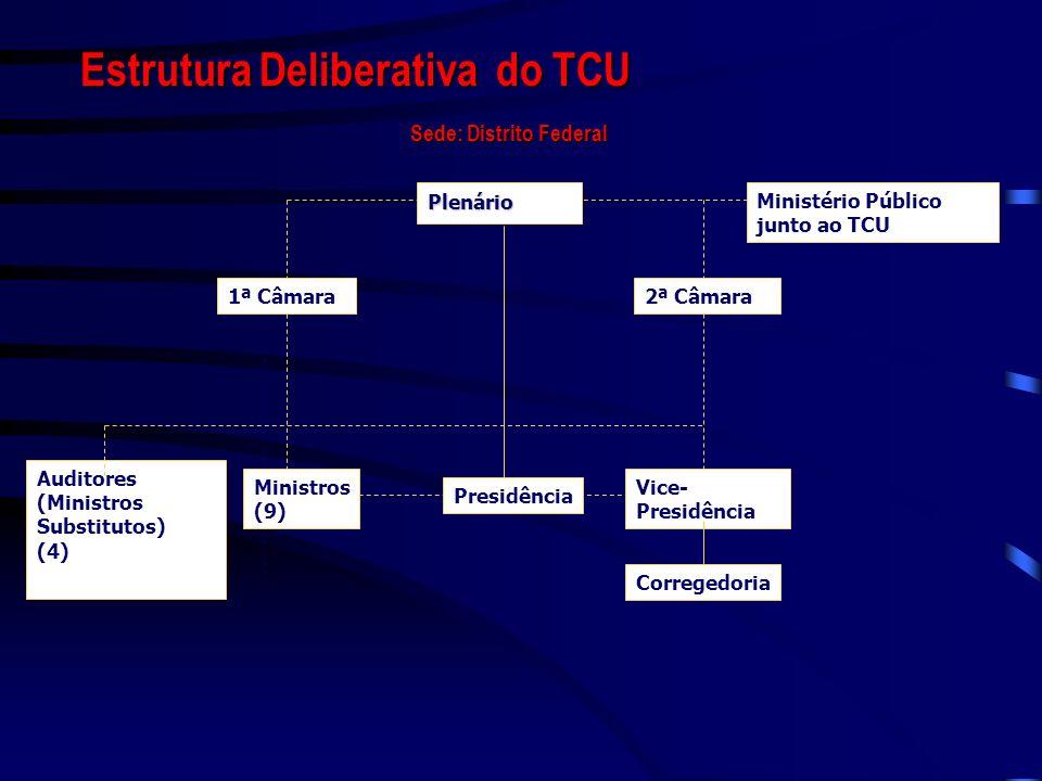 Estrutura Deliberativa do TCU