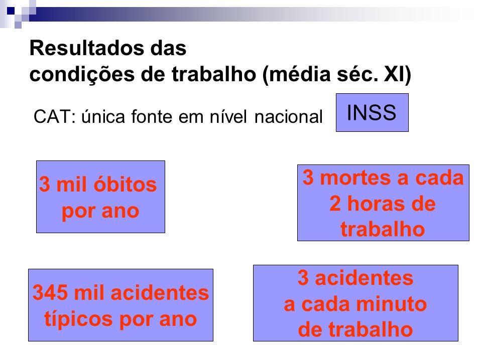 Resultados das condições de trabalho (média séc. XI)