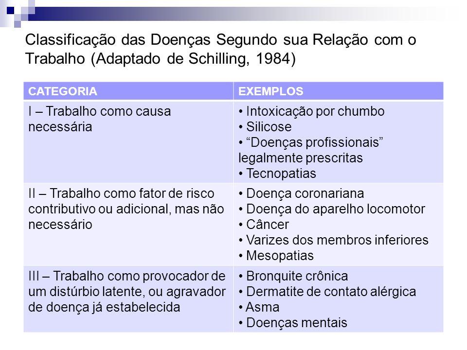 Classificação das Doenças Segundo sua Relação com o Trabalho (Adaptado de Schilling, 1984)