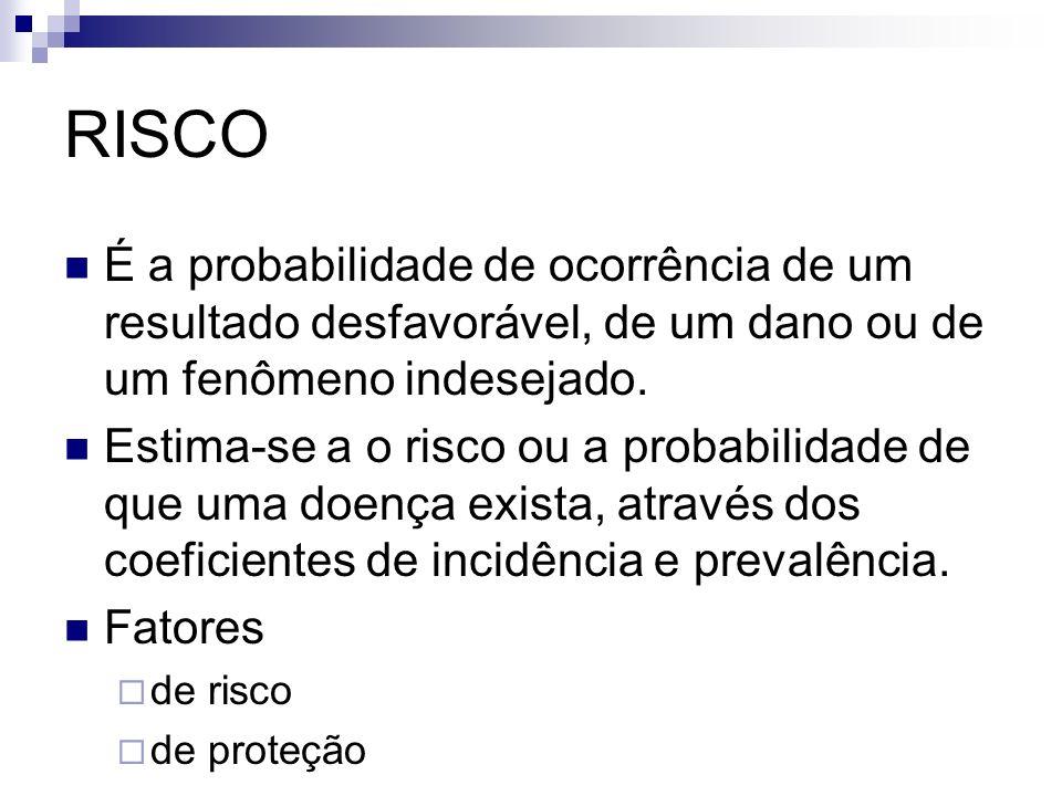 RISCO É a probabilidade de ocorrência de um resultado desfavorável, de um dano ou de um fenômeno indesejado.