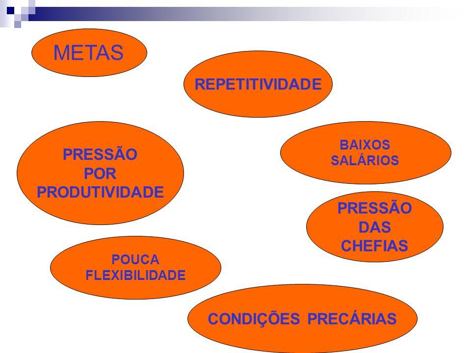 METAS REPETITIVIDADE PRESSÃO POR PRODUTIVIDADE PRESSÃO DAS CHEFIAS