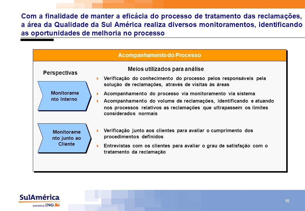 Com a finalidade de manter a eficácia do processo de tratamento das reclamações, a área da Qualidade da Sul América realiza diversos monitoramentos, identificando as oportunidades de melhoria no processo