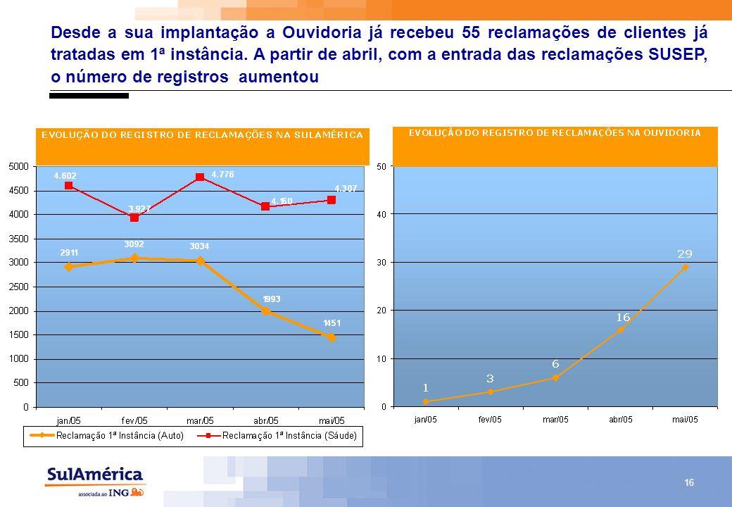 Desde a sua implantação a Ouvidoria já recebeu 55 reclamações de clientes já tratadas em 1ª instância.