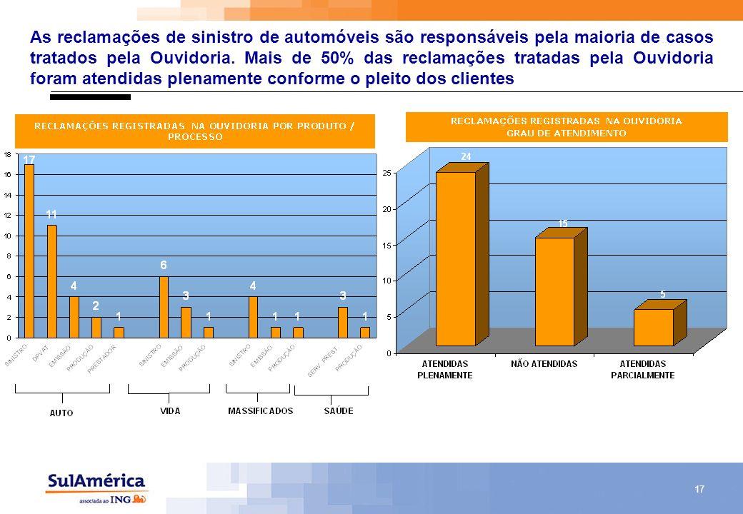 As reclamações de sinistro de automóveis são responsáveis pela maioria de casos tratados pela Ouvidoria.