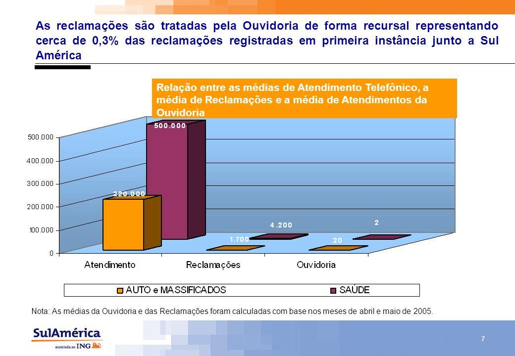 As reclamações são tratadas pela Ouvidoria de forma recursal representando cerca de 0,3% das reclamações registradas em primeira instância junto a Sul América
