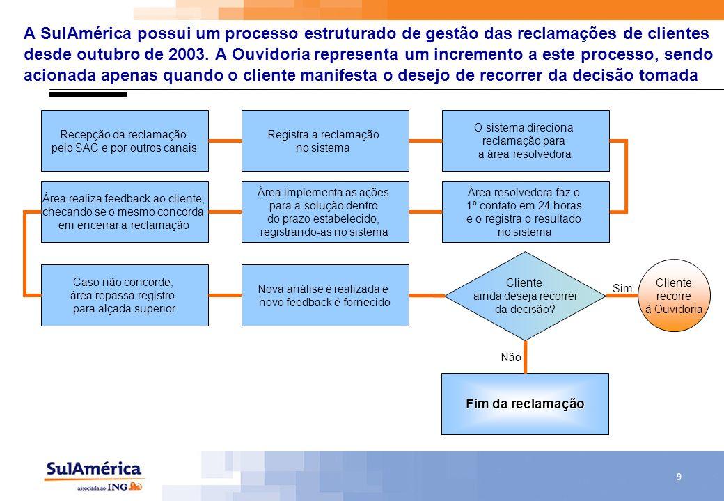 A SulAmérica possui um processo estruturado de gestão das reclamações de clientes desde outubro de 2003. A Ouvidoria representa um incremento a este processo, sendo acionada apenas quando o cliente manifesta o desejo de recorrer da decisão tomada