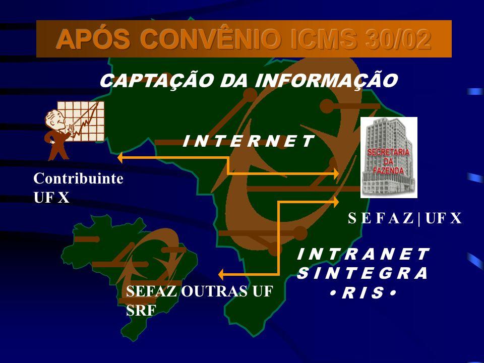 APÓS CONVÊNIO ICMS 30/02 CAPTAÇÃO DA INFORMAÇÃO I N T E R N E T