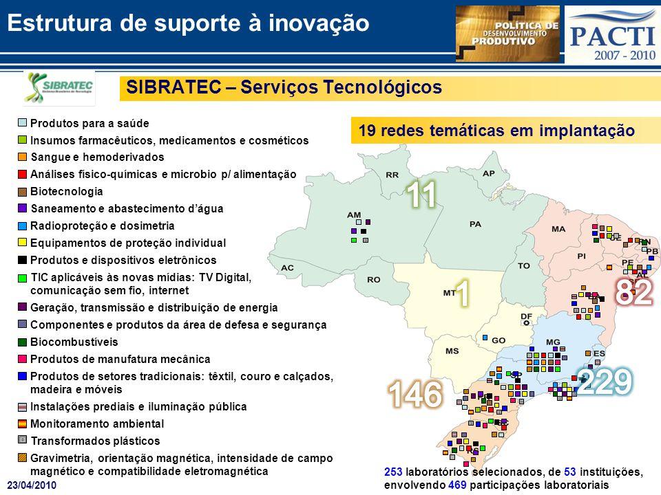 11 1 82 229 146 Estrutura de suporte à inovação