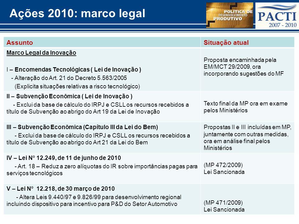 Ações 2010: marco legal Assunto Situação atual Marco Legal da Inovação