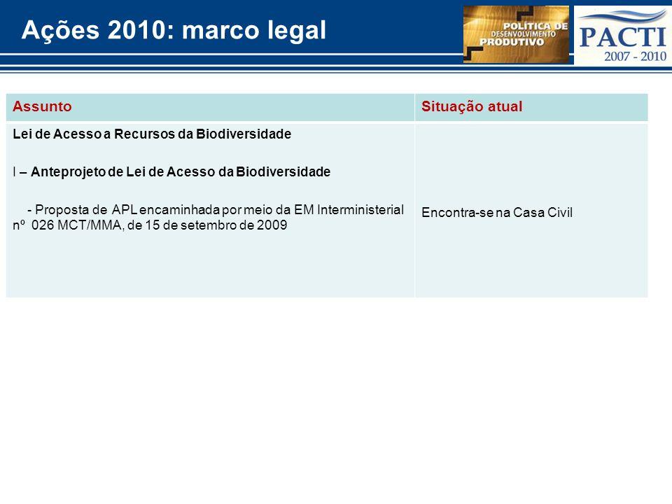 Ações 2010: marco legal Assunto Situação atual