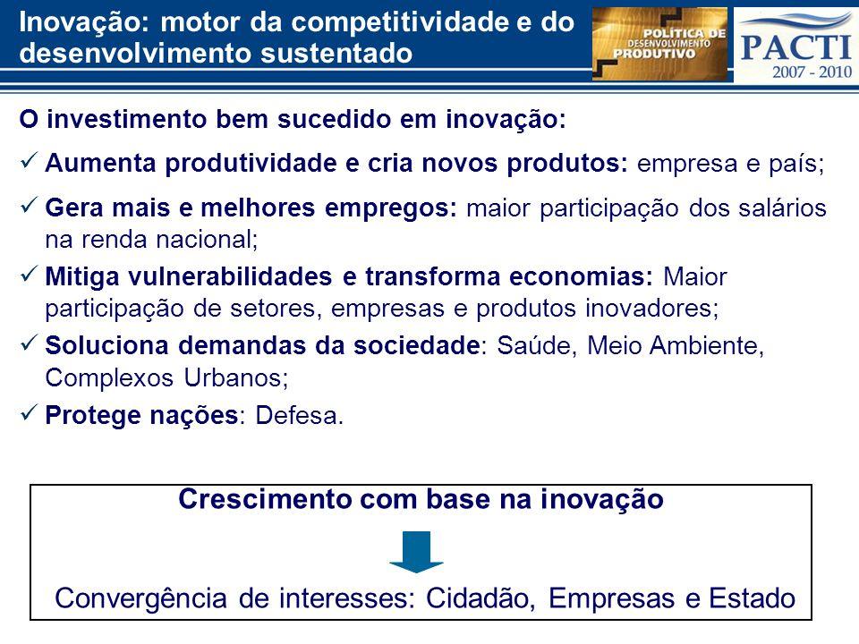 Inovação: motor da competitividade e do desenvolvimento sustentado