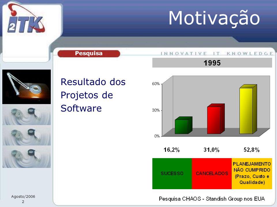 Motivação Pesquisa Resultado dos Projetos de Software