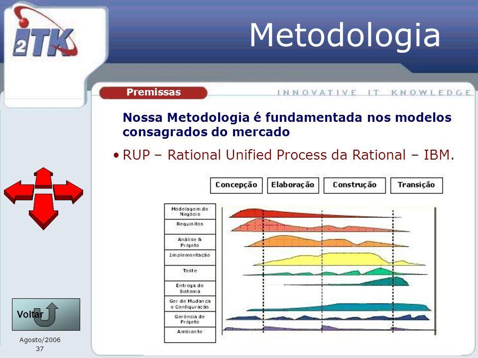 Metodologia RUP – Rational Unified Process da Rational – IBM.
