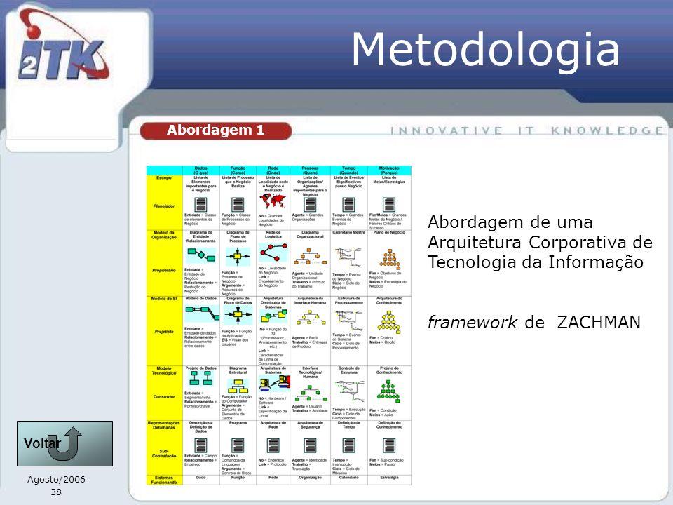 Metodologia Abordagem 1. Abordagem de uma Arquitetura Corporativa de Tecnologia da Informação. framework de ZACHMAN.