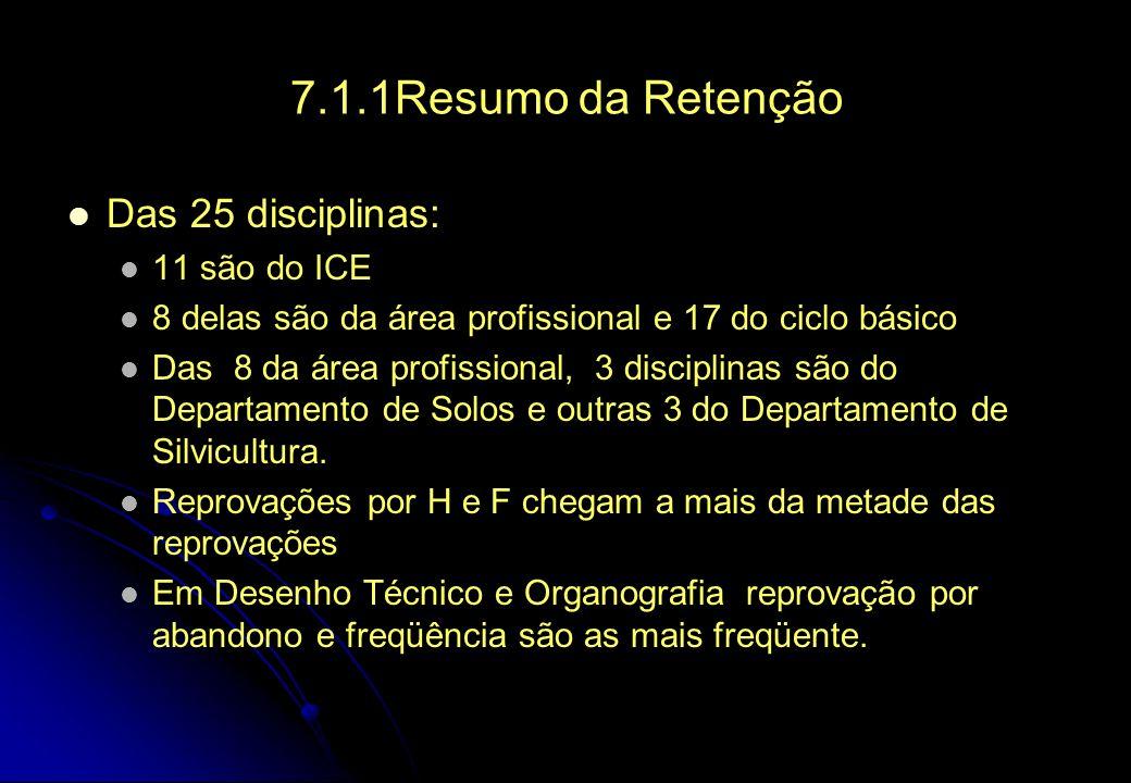 7.1.1Resumo da Retenção Das 25 disciplinas: 11 são do ICE