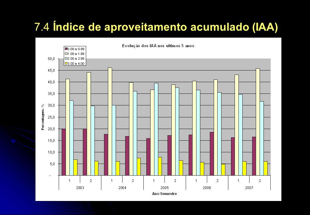 7.4 Índice de aproveitamento acumulado (IAA)