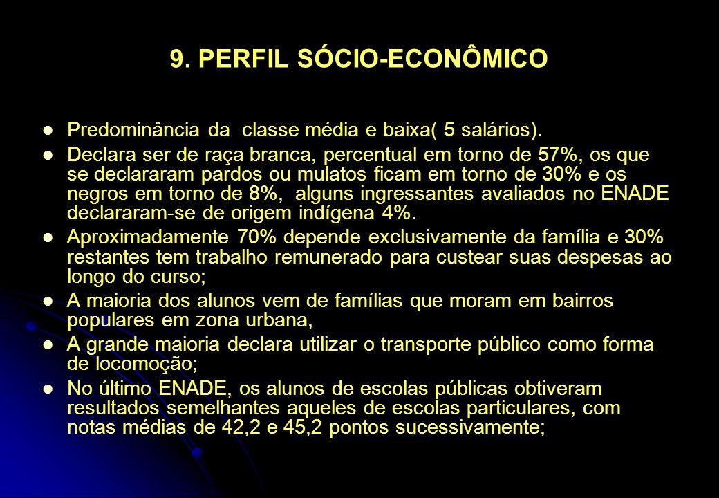 9. PERFIL SÓCIO-ECONÔMICO