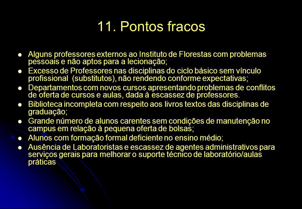 11. Pontos fracos Alguns professores externos ao Instituto de Florestas com problemas pessoais e não aptos para a lecionação;