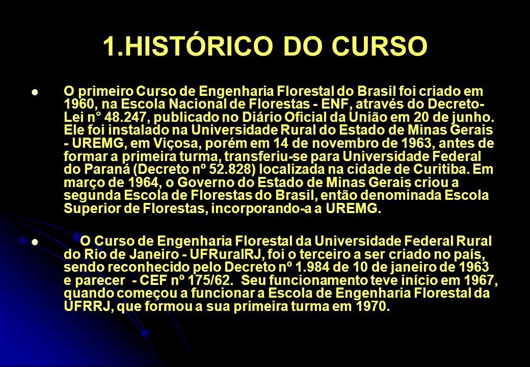 1.HISTÓRICO DO CURSO