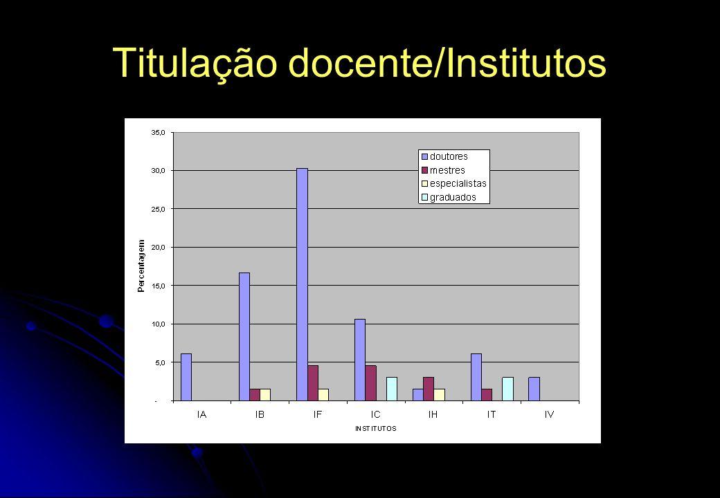 Titulação docente/Institutos