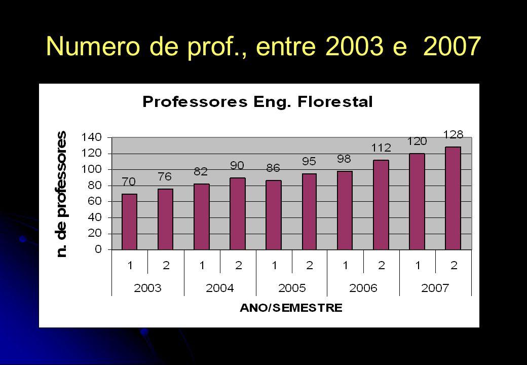 Numero de prof., entre 2003 e 2007