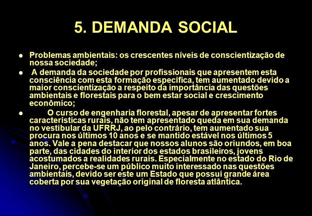 5. DEMANDA SOCIAL Problemas ambientais: os crescentes níveis de conscientização de nossa sociedade;