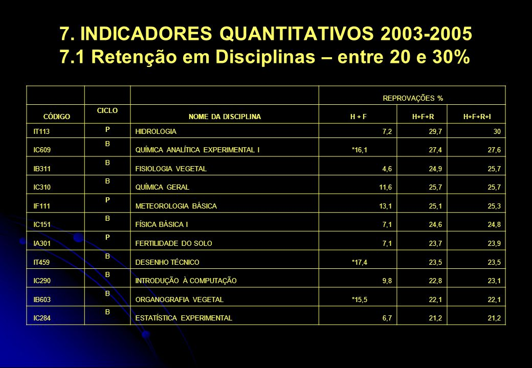 7. INDICADORES QUANTITATIVOS 2003-2005 7