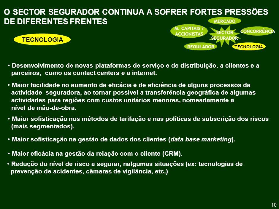 O SECTOR SEGURADOR CONTINUA A SOFRER FORTES PRESSÕES DE DIFERENTES FRENTES