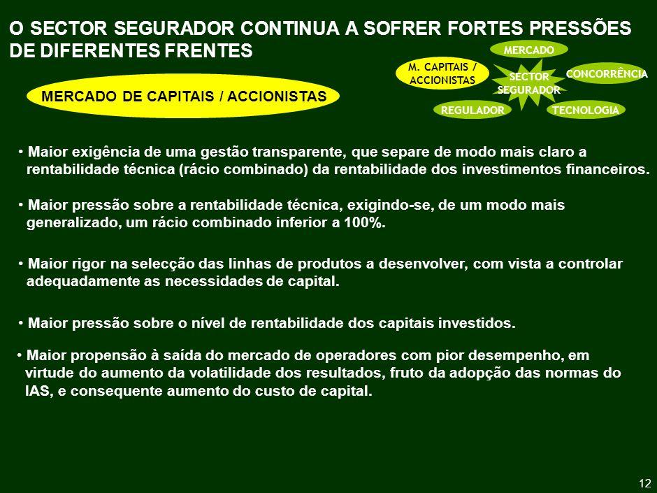 O FUTURO DA ACTIVIDADE SEGURADORA
