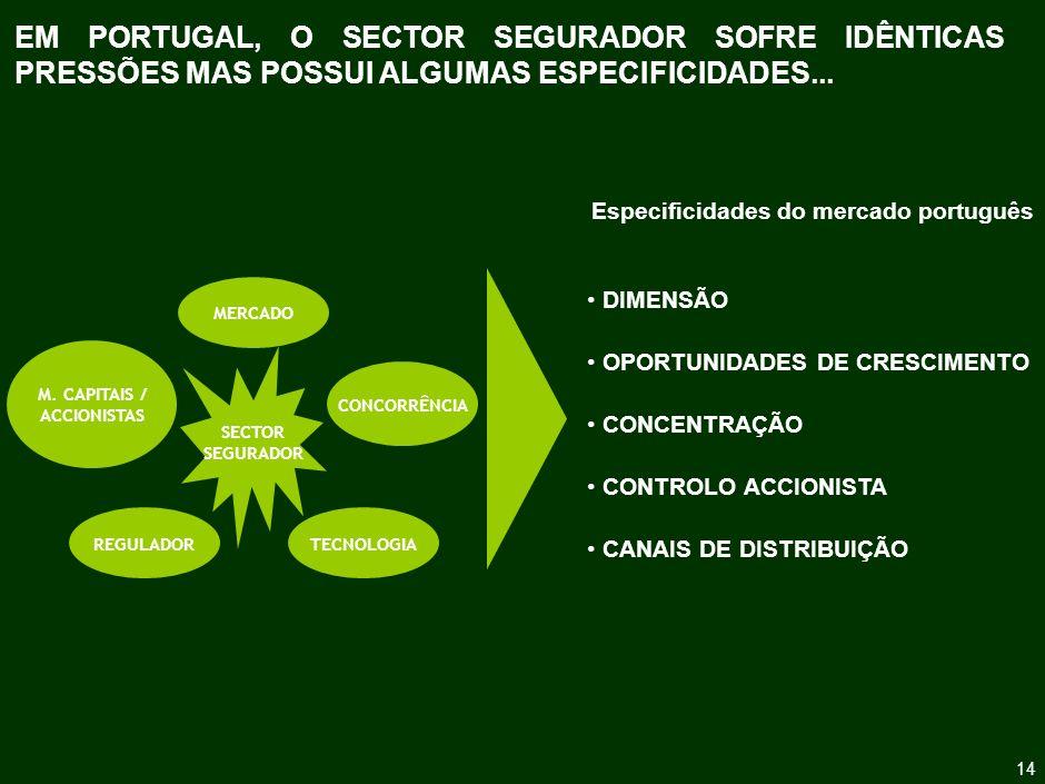 O CONSUMO DE SEGUROS EM PORTUGAL É MUITO BAIXO, NOMEADAMENTE SE EXCLUIRMOS OS PRODUTOS FINANCEIROS E OS SEGUROS OBRIGATÓRIOS NÃO VIDA ...