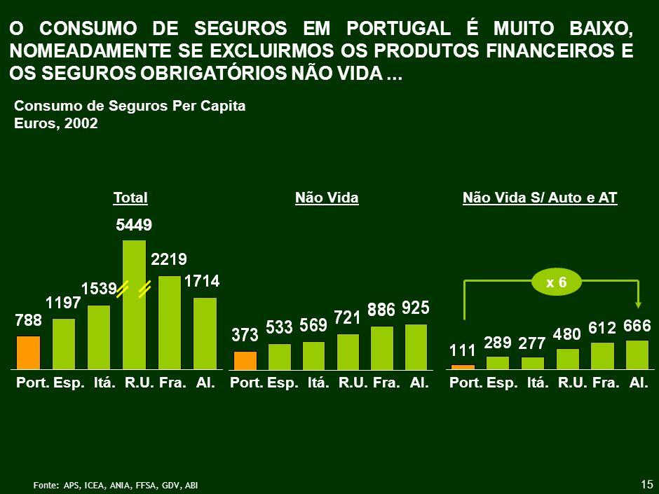 O VOLUME DE PRÉMIOS DE SEGUROS É BAIXO MESMO À ESCALA DA ECONOMIA NACIONAL...