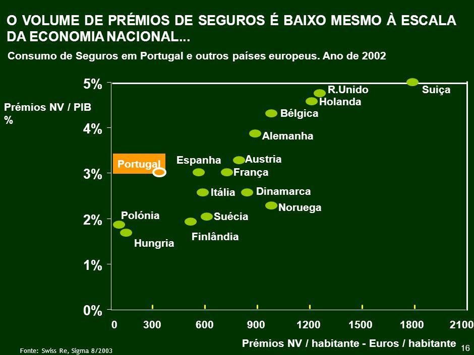 DAÍ QUE UMA QUOTA DE MERCADO DE 30% EM PORTUGAL EQUIVALE, EM VOLUME DE PRÉMIOS, A UMA QUOTA DE 2% NA FRANÇA E ALEMANHA E DE 1% NO REINO UNIDO...