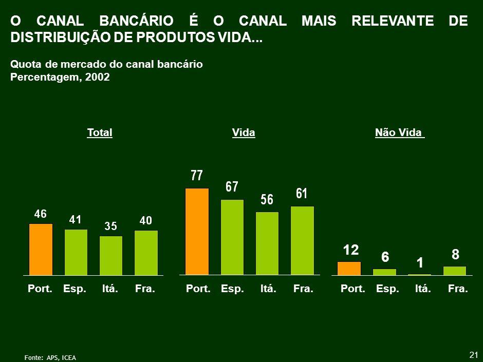 O CANAL BANCÁRIO CONQUISTOU IMPORTÂNCIA RELATIVA NA DÉCADA DE 90 NOS PRODUTOS VIDA E MAIS RECENTEMENTE NOS PRODUTOS NÃO VIDA