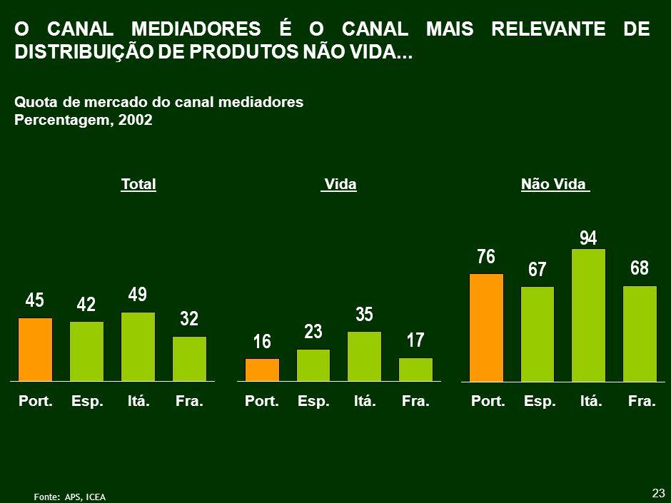 A EMERGÊNCIA DE OUTROS CANAIS CONDUZIU À DIMINUIÇÃO DA IMPORTÂNCIA RELATIVA DO CANAL MEDIADORES...