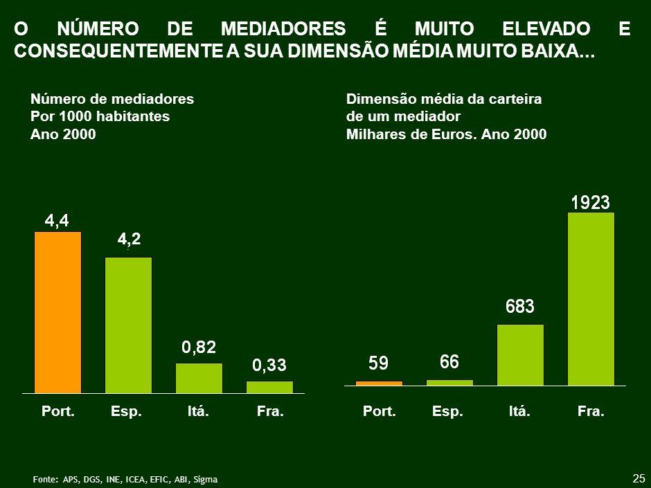 CERCA DE 70% DOS AGENTES TEM MAIS DE 40 ANOS E CERCA DE 50% MAIS DE 50 ANOS …