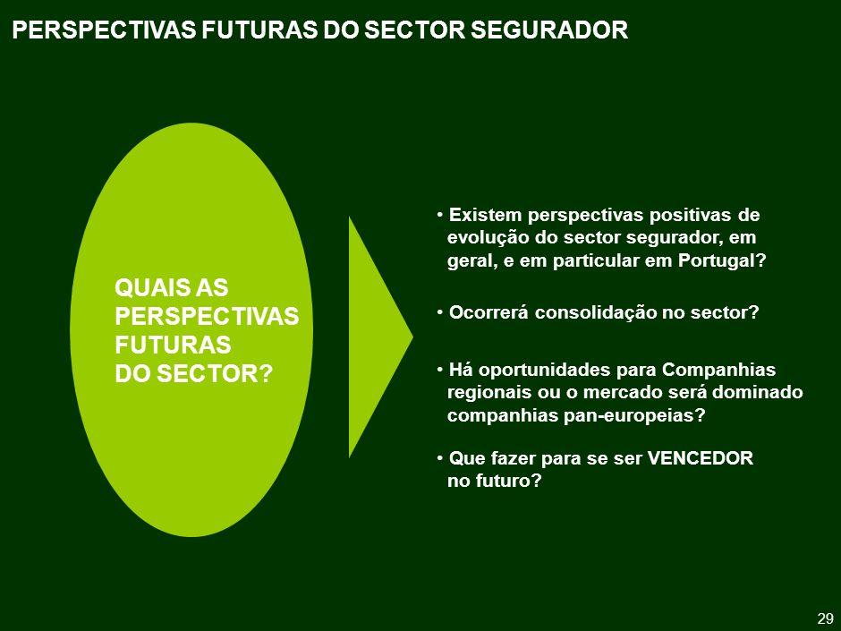 Oportunidades de Mercado Pressão sobre a Rentabilidade