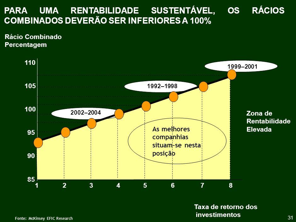 A PREVISÃO DOS ANALISTAS É DE UMA REDUÇÃO DO RÁCIO COMBINADO ATÉ 2005...