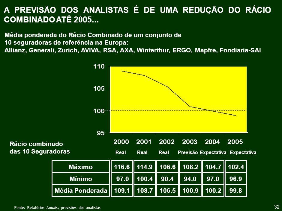 EXISTE FORTE PROBABILIDADE DE CONSOLIDAÇÃO NO SECTOR